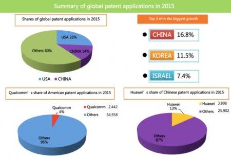 Huawei – лидер по патентным заявкам 2