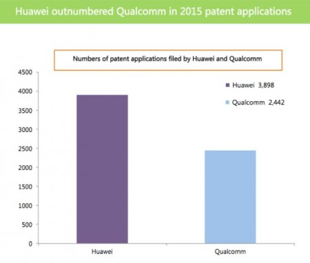 Huawei – лидер по патентным заявкам 3