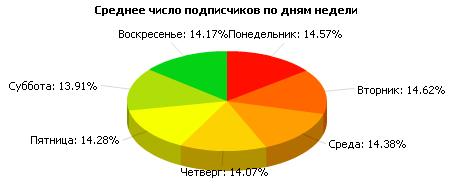 График читателей по дням недели